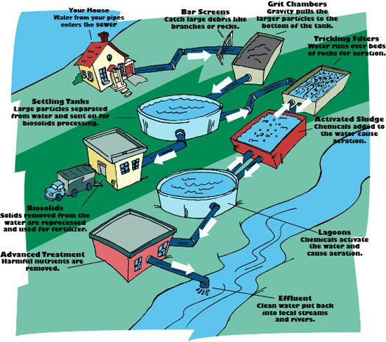 img 3 - Everything You Need To Learn About Wastewater Treatment